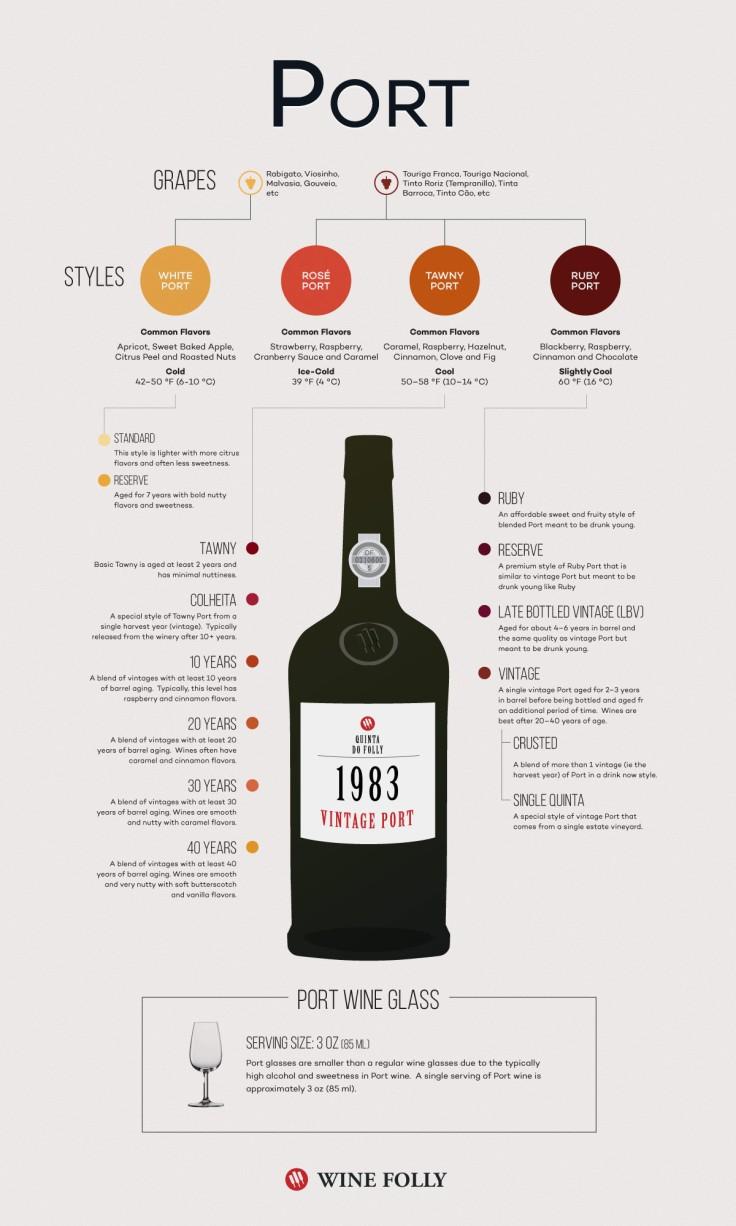 port-wine-infographic