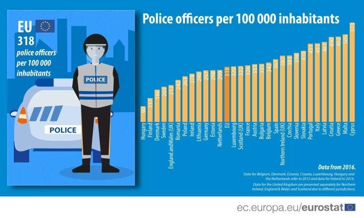 Police officers per 100.000 people